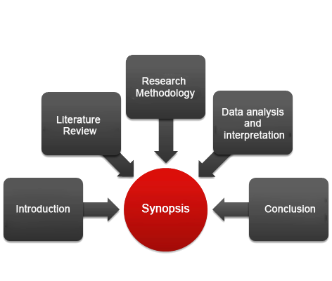 Synopsis for phd thesis